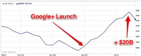 Google+ 给谷歌Google加了200 亿美元市值 - 小男生 - 小男生的博客